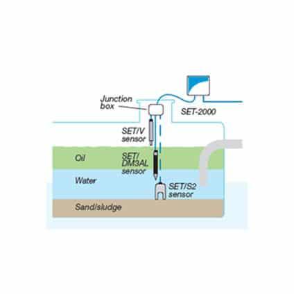 tankalarm for oljeanlegg